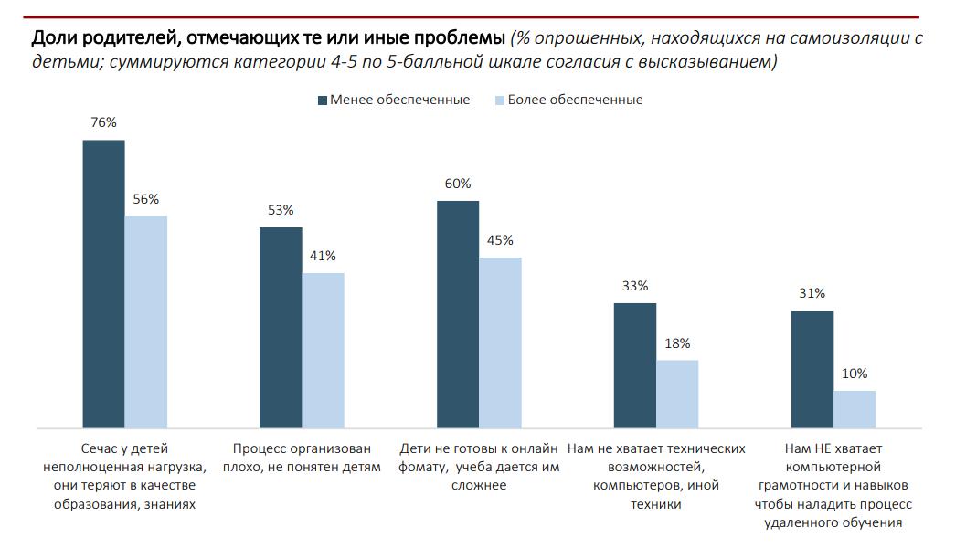 Российские школы оказались не готовы к дистанционному обучению